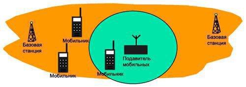 Зона действия подавителя представляет собой сферу с радиусом до 50 м